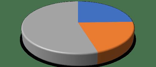 דיאגרמה - שימוש באבקת מרק